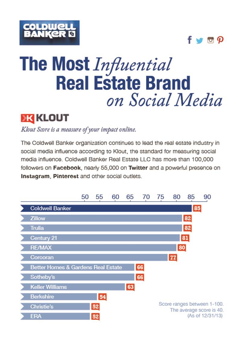 Most Influential Social Media